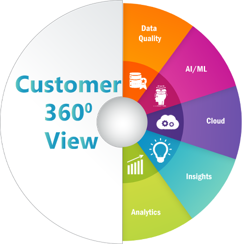 Artha Solutions - Accelerator - MDM - Customer 360 Services