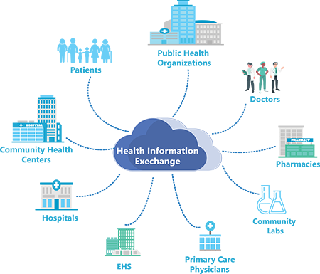 Artha Solutions - Healthcare MDM - Healthcare Information Exchange