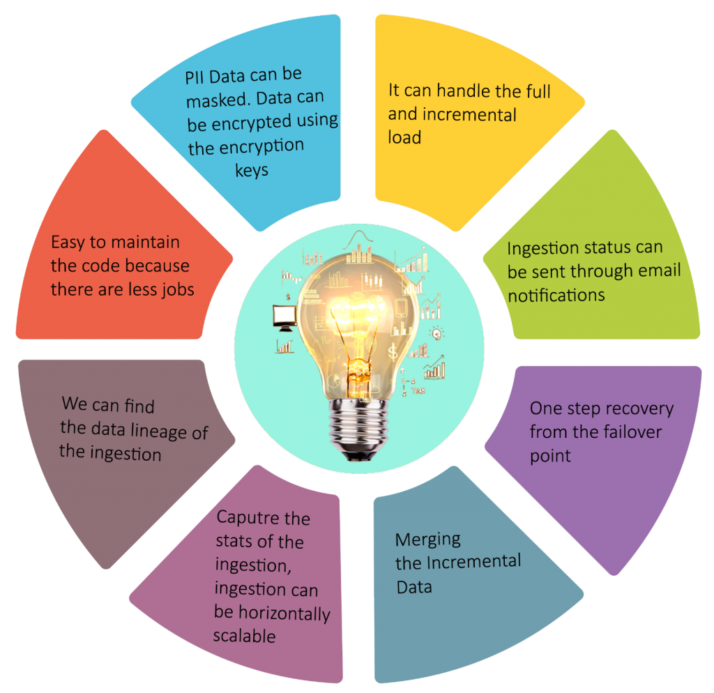 data ingestion framework aspects