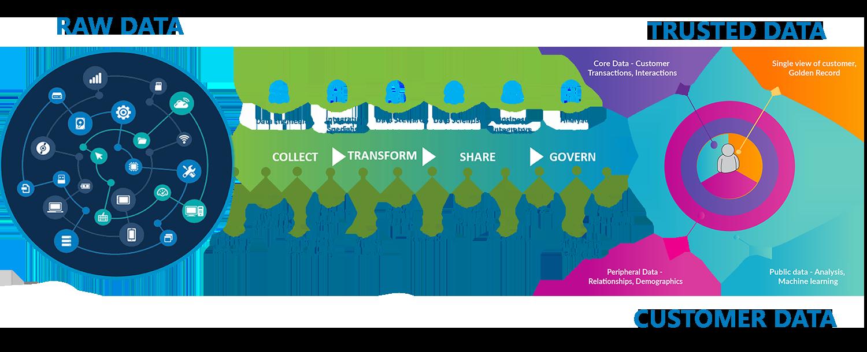 customer-360_framework
