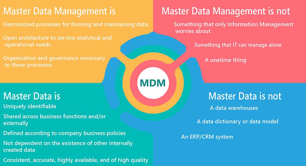 Artha Solutions - MDM Principles