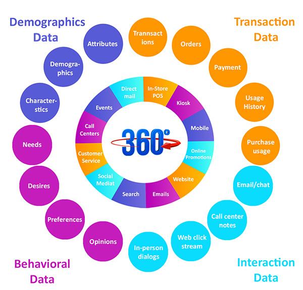 Customer 360 Data Services